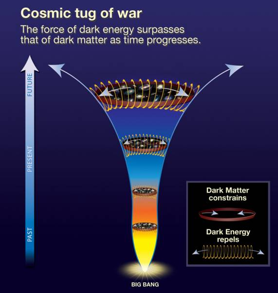 Cosmology: beyond the big bang