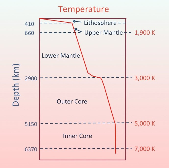Mysteries of the inner earth 1 the main assumptions are that the earths interior consists almost entirely of solid or liquid physical matter and that temperature pressure and density ccuart